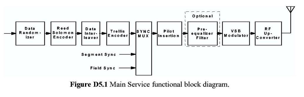 Gnuradio ATSC Signal Flow